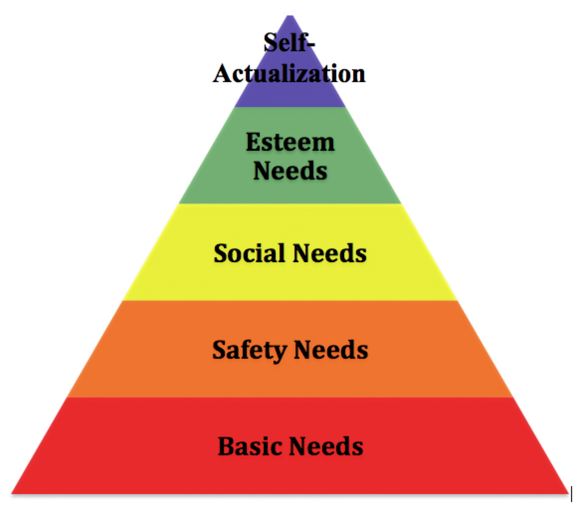 maslow s hierarchy of needs 1 boomerhighway org wp content uploads 2013 11 picture 4 jpg